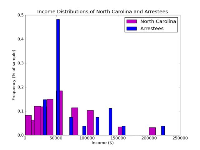 Arrestee incomes